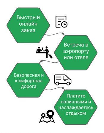 Трансфер София - Гюешево