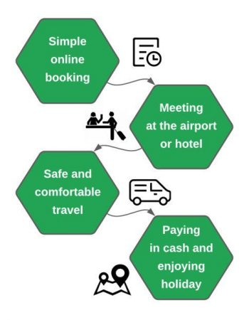 Transfer Sofia to Gyueshevo,Private airport transfer, Iksam Travel, how it works